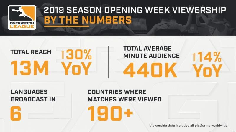 Infographie de la semaine d'ouverture de la saison 2 de l'Overwatch League