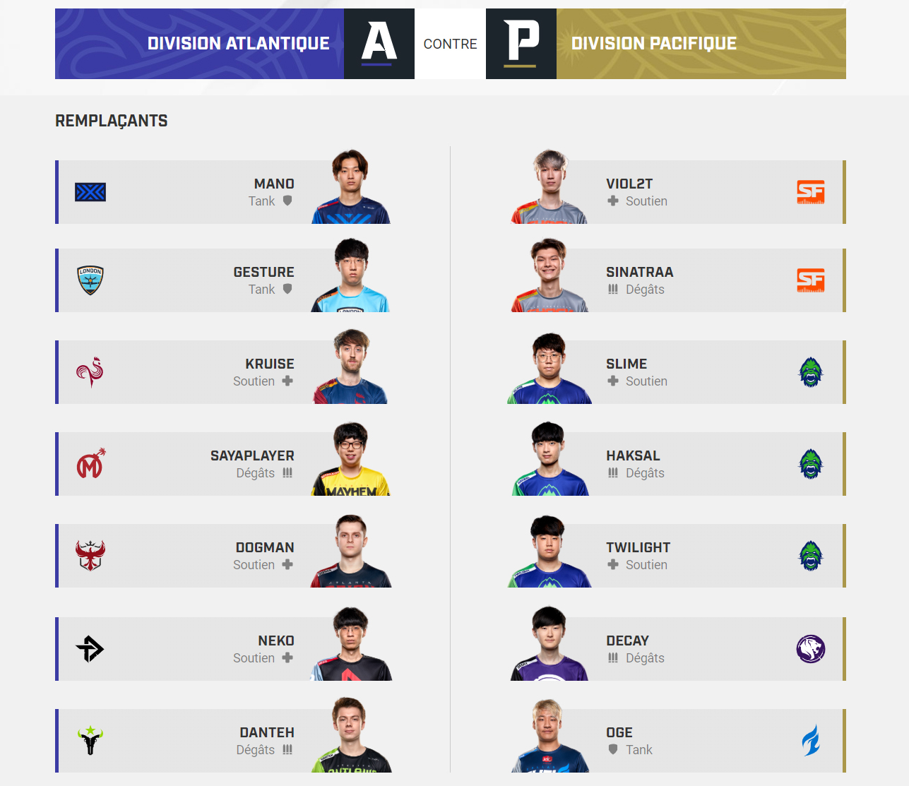Joueurs remplaçants des All-Stars 2019