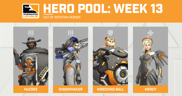 heros pools : determine en fonction des donnees de l'overwatch league